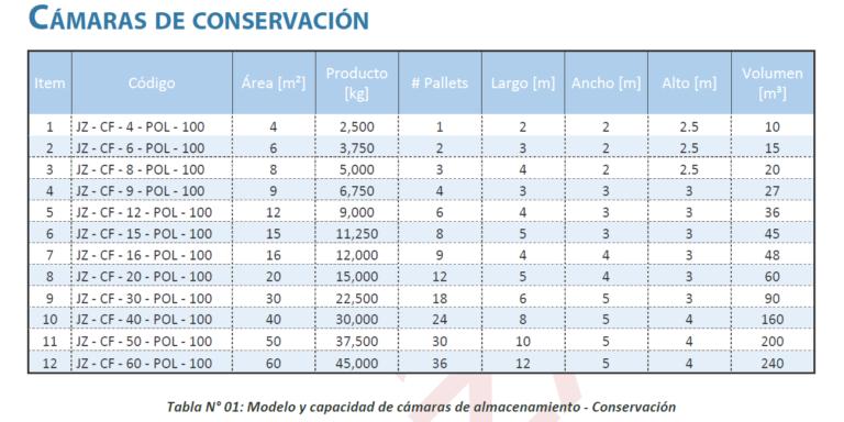 cámara de conservación tabla de selección