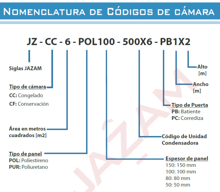 nomenclatura de cámaras