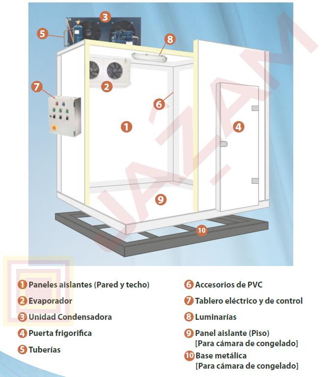 partes de una cámara de refrigeracion